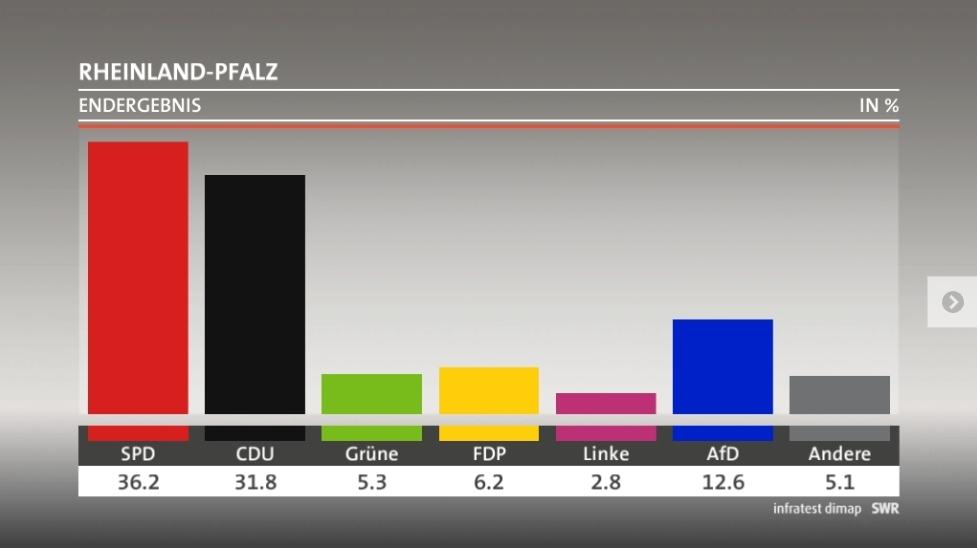Wahlergebnis RLP